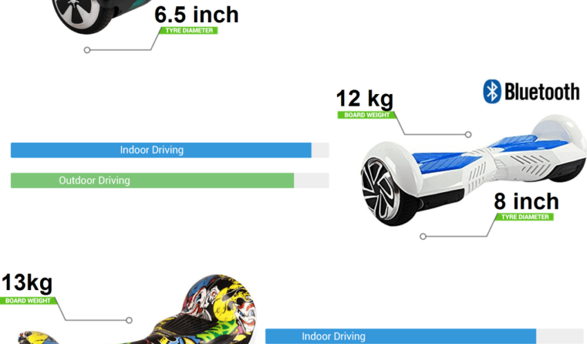 hoverboard-wheel-size